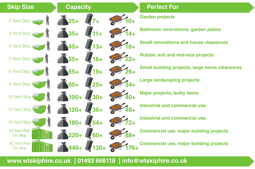 infographic showing skip size capacity and use